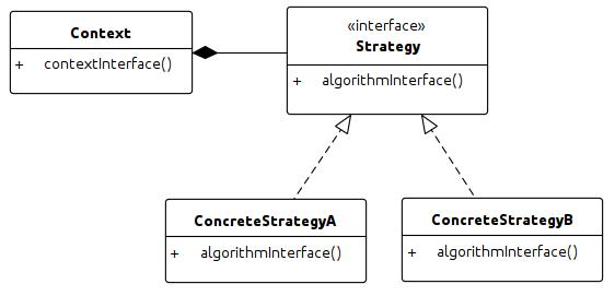 strategy-uml