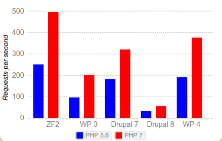 php7stat1